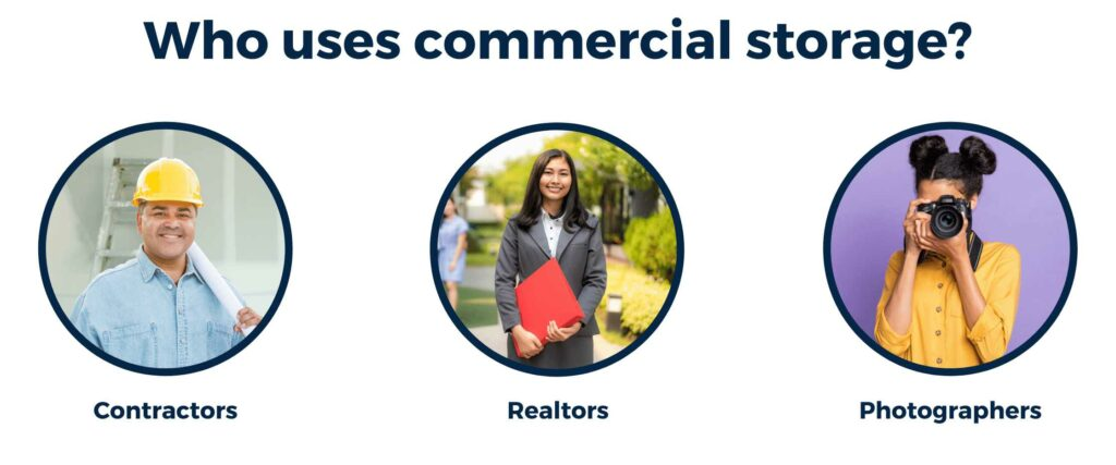 A collage outlining who can use commercial storage, including a contractor, a realtor, and a photographer